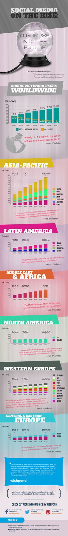 Social Media On The Rise: A Glimpse Into The Future  #Infographic #Business #SocialMedia