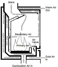 Wood Stove Air Flow As Wood Stove Pipe Small Wood Burning Stoves For Sale