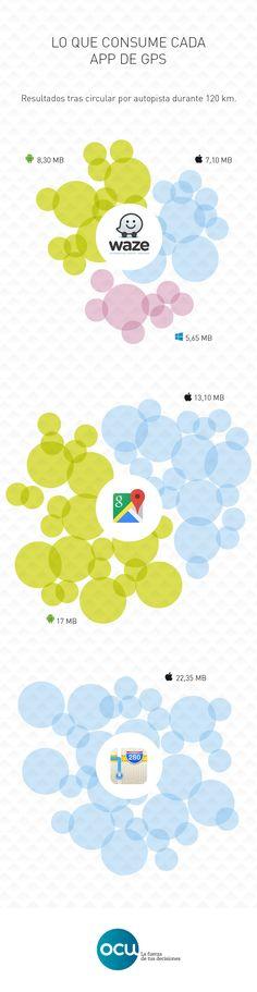 Medimos el consumo de datos de diferentes apps de navegación (Waze, Google Maps y Apple Maps) funcionando con los diferentes sistemas operativos (Android, iOS y Windows).