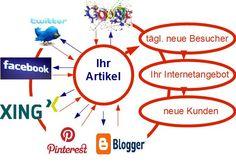 http://haben-sie-das-gewusst.blogspot.com/2012/08/social-media-werbestrategie-fur-kleine.html Social Media Werbestrategie für kleine Unternehmen