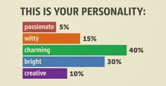 Test: Which qualities compose your personality?