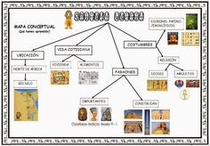MAPA CONCEPTUAL: PROJECTE EGIPTE Egyptian Art, Giza, Home Schooling, Ancient Egypt, Geography, Templates, Teaching, Knowledge, Projects