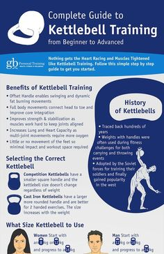 Kettlebell Training Guide From Beginner to Advance. Nothing gets the heart racing like the heart racing and muscles tightened like kettlebell training.