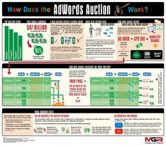 MGR Google AdWords Infographic.  Explaining how a Google AdWords Auction works.  Learn how to achieve higher ranking with a lower budget