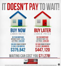 "REAL ESTATE - ""Why it doesn't pay to wait to buy a home"" (at least when there's a risk of rates getting higher)..."