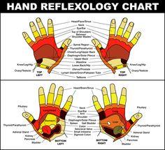Hand reflexology I use to get rid of headaches