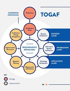 Layered Architecture, Business Architecture, Architecture Program, Information Architecture, Change Management, Business Management, Project Management, Information Governance, Enterprise Architecture