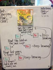 Anchor Chart: Book Shopping Flow Chart