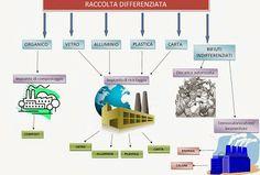 mappa riciclo rifiuti