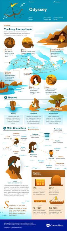 The Odyssey infographic courtesy of CourseHero.com