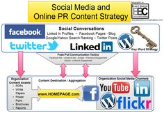 This infographic shows a versatile Social and Search PR Strategy that Brand Builder Communications customizes for some of its clients.