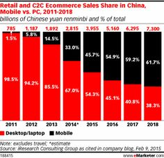 54.9% of #online #shopping in #China will happen on #mobile in 2016