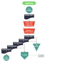 Accounting Flowcharts Procurement Process Mapping Finance and