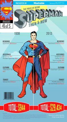 Batman, Superman, Wolverine, Hulk, Spiderman… Combien ça coûte d'être un super-héros ? Emil Lendof et Bob Al-Greene ont réalisé une série d'infographies pour comparer le prix à payer pour être un super héros