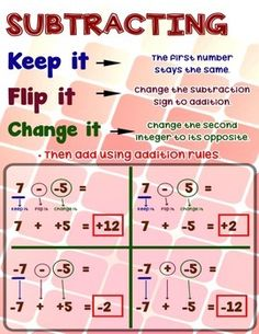 Subtracting Integers Anchor Chart/Poster with Cards for Students Math Journals - JULİANE Interactive Math Journals, Math Notebooks, Math Charts, Math Anchor Charts, Math Vocabulary Words, Sixth Grade Math, Second Grade, Subtracting Integers, Math Poster
