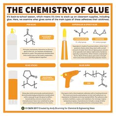 Periodic graphics: The chemistry of glue