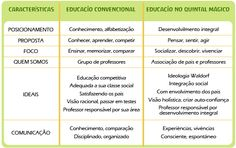 Tabela comparativa educação quintal magico x educação convencional
