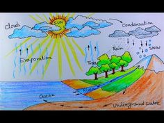 How to draw Water Cycle of a School Project. - YouTube