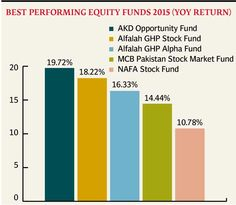 Mutual fund performance: AKD Opportunity Fund ranked best in 2015 - The Express Tribune