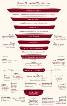 Divine Comedy is a poem written by Dante Alighieri and is considered one of the greatest literary works of all time. This infographic is explaining the circles of hell, a theme current to Divine Comedy. Dante Alighieri, Comedy, Religion, Gates Of Hell, Charts And Graphs, Angels And Demons, Writing Tips, Writing Resources, Reading Strategies