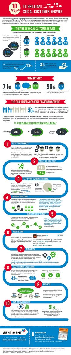 Infographic: 10 Steps to Brilliant Social Customer Service [INFOGRAPHIC]