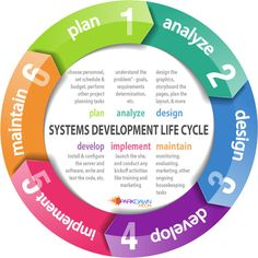 how to make a scrum cycle diagram powerpoint
