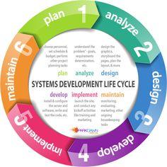 SDLC- System Development Life Cycle