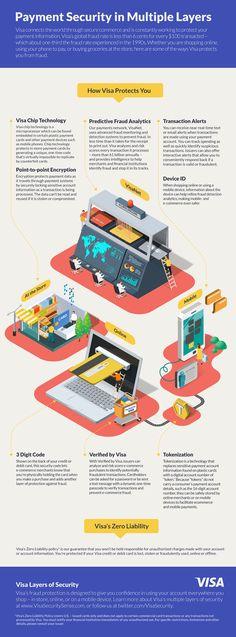 VISA infographics by Jing Zhang