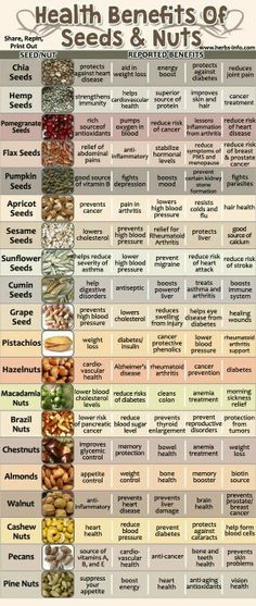 For those of you who love nuts, look at all these benefits! who knew?!?!