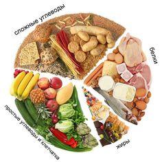 Распределяем белки, жиры, углеводы