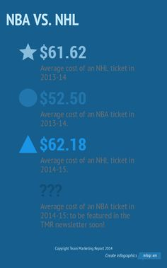 Interesting comparison between NHL and NBA ticket prices from Team Marketing Report.