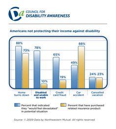 31 Disability Insurance Ideas Disability Insurance Disability Insurance