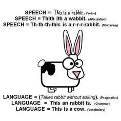 (2017-12) Hvad er logopædi? Speech Language Pathology, Speech And Language, Ppr, Speech Therapy, Grammar, Vocabulary, The Voice, Learning, Instagram Posts