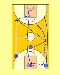 Basketball Plays, Basketball Coach, Circuit, Coaching, Sport, Free Throw, Workout Exercises, Baskets, Exercises