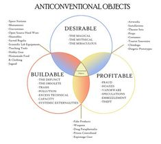 Venn diagram of anticonventional objects / Boing Boing Bruce Sterling, Cultural Criticism, Information Graphics, Work Inspiration, Design Thinking, Teaching Tools, Business Design, Design Process, Service Design