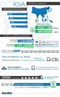 The Asia Mobile Learning Infographic - http://elearninginfographics.com/mobile-learning-asia-infographic/