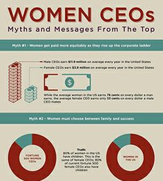 Women CEOs: myths & messages from the top Career Goals, Healthy Mind, Things To Know, Women Empowerment, Business Women, Infographics, Equality, Annie, Sassy
