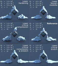Making of Disney's Frozen Snow SimulationComputer Graphics & Digital Art