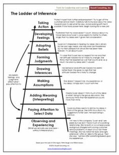 """the ladder of inference designed by chris argyris essay An important concept related to creating awareness is called the """"ladder of inference"""" the ladder of inference, developed by organizational psychologist chris argyris, describes the process each of us use hundreds of times a day to process what we see and feel, and to decide what action to take based on our observations and."""