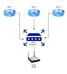 """""""Cara Membuat Load Balancing dengan TP-Link TL-R480T+"""" Jika kamu ingin membuat load balancing koneksi internet ( ISP ) di rumah atau di kantor mu bisa menggunakan TP-Link TL-R480T. Device ini mampu sampai membuat load balancing dari 4 WAN atau dari 4 ISP yang berbeda. Cara setting nya pun enggak ribet , dia bisa otomatis mendeteksi IP , gateway dan DNS dari setiap ISP . #ISP #KoneksiInternet #loadbalancing #Provider #TPlink #tplinkr480t+ #tplinktlr480t"""