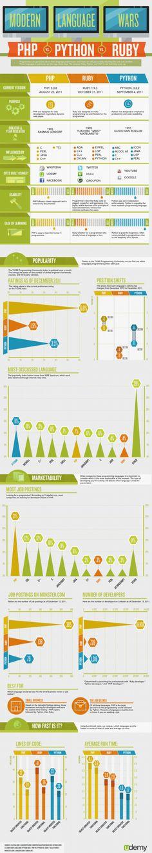 La guerra de los lenguajes modernos. PHP vs Ruby Vs Python #infographics