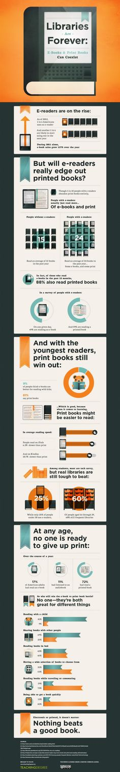 Libraries are Forever: E-Books & Print Books Can Coexist an infographic created by Rachel for Daily Infographic