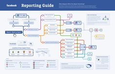(Infographic) What Happens when you report something to #Facebook? #socialmedia #guide