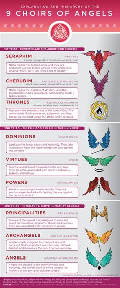 Infographic and details explanation and hierarchy of the 9 choirs of angels in heaven. Including biblical references and visuals of the wings and symbols. Ange Demon, Angels And Demons, Cherub, Bible Scriptures, Bible Doctrine, Holy Spirit, Prayers, Faith, Celestial