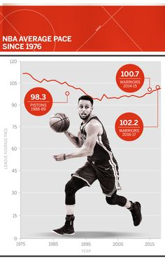 Players such as Steve Nash & Steph Curry (also their coaches) added more speed & fun to the game by pushing the pace.