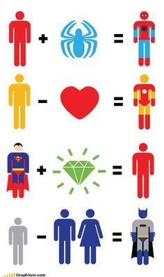Superhero formulas
