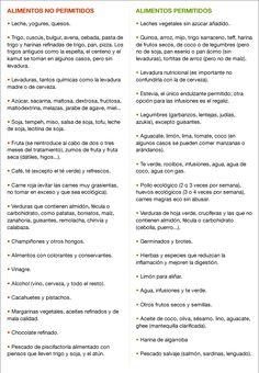 Lista de alimentos permitidos y prohibidos para candidiasis
