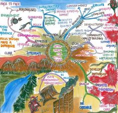 Mind Map Art, Mind Maps, Mental Map, Ways Of Learning, Learning Process, Whole Brain Teaching, Community Organizing, Learning Objectives, History Projects
