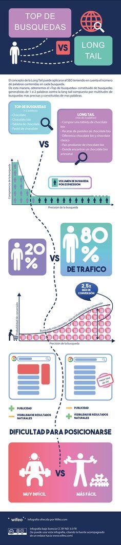 Una infografía para entender mejor porque el principio de la long tail es muy importante para el SEO