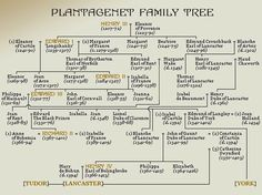 plantagenet descendants in america | Plantagenet Family Tree